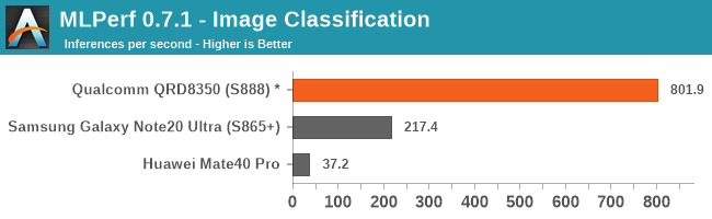 MLPerf 0.7.1 - Classification des images