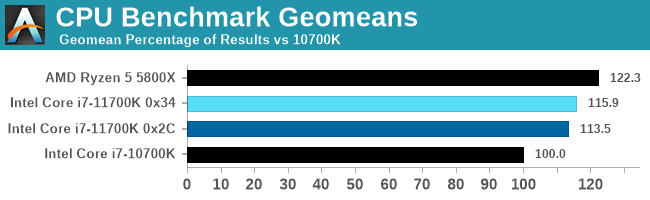 Benchmark Geomeans CPU